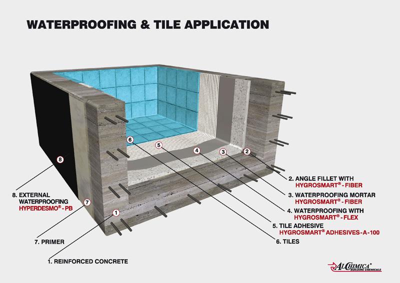 Swimming Pools Waterproof Epoxy For Cracks : Sisteme de hidroizolaŢie cu mortare poliuretanice